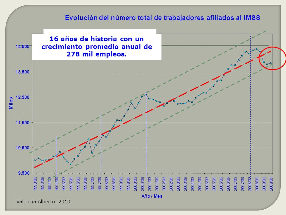 Tasa media de crecimiento annual: 2.79% 16 años de historia con un crecimiento promedio anual de 278 mil empleos. Valencia Alberto, 2010