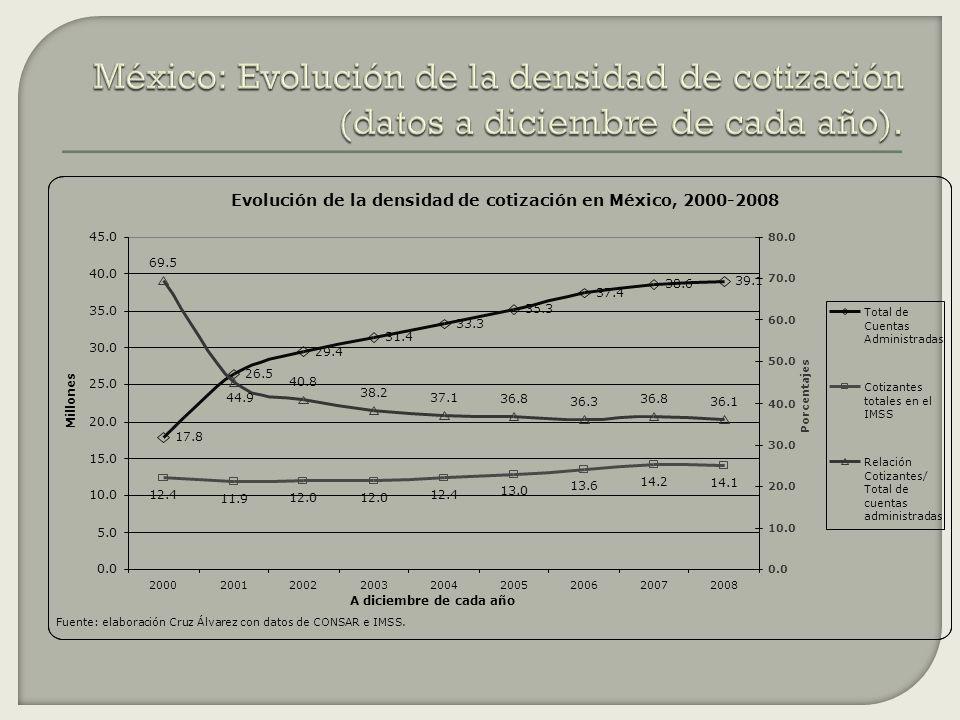 Evolución de la densidad de cotización en México, 2000-2008 17.8 26.5 29.4 31.4 33.3 35.3 37.4 38.6 39.1 12.4 11.9 12.0 12.4 13.0 13.6 14.2 14.1 69.5