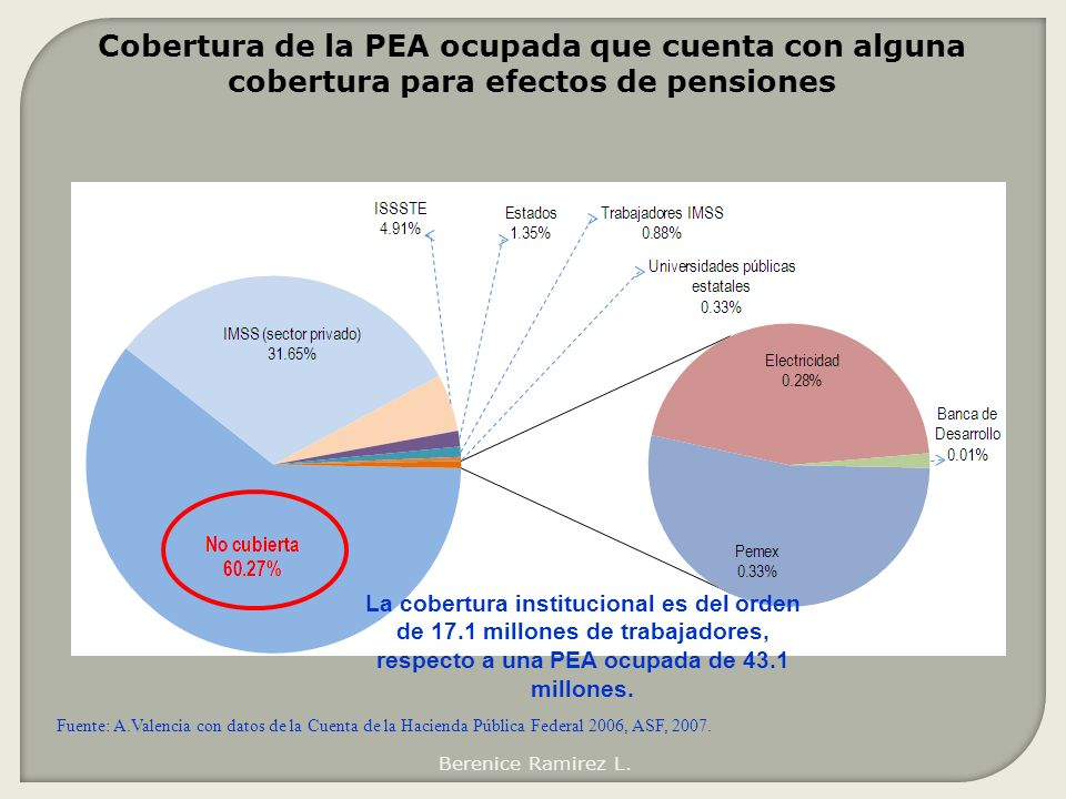 Cobertura de la PEA ocupada que cuenta con alguna cobertura para efectos de pensiones La cobertura institucional es del orden de 17.1 millones de trab