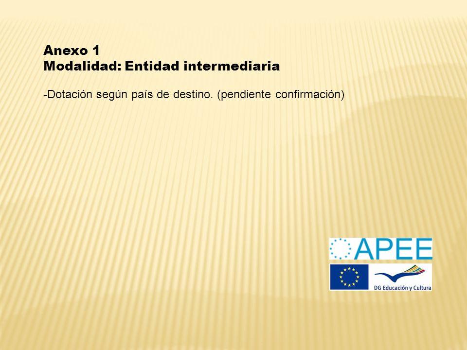 Anexo 1 Modalidad: Entidad intermediaria -Dotación según país de destino. (pendiente confirmación)