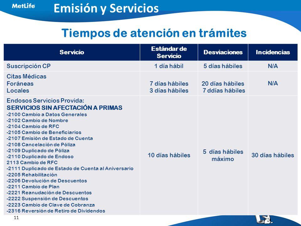 11 Emisión y Servicios Tiempos de atención en trámites Servicio Estándar de Servicio DesviacionesIncidencias Suscripción CP1 día hábil5 días hábilesN/
