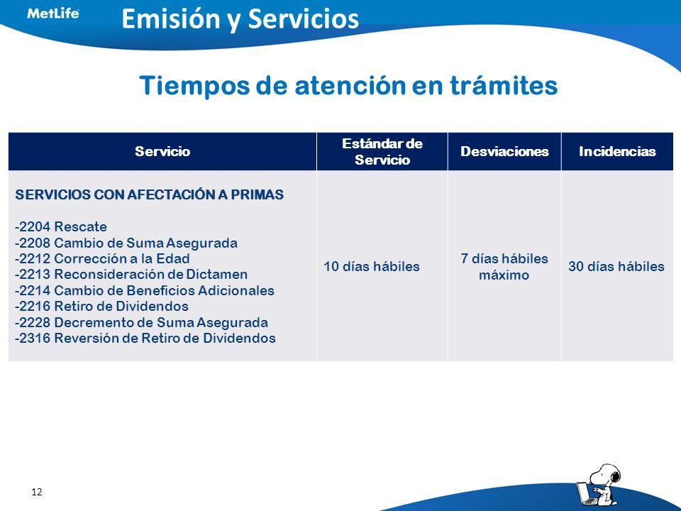 12 Emisión y Servicios Tiempos de atención en trámites Servicio Estándar de Servicio DesviacionesIncidencias SERVICIOS CON AFECTACIÓN A PRIMAS -2204 R