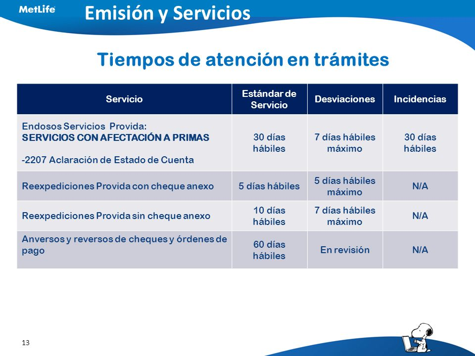 13 Emisión y Servicios Tiempos de atención en trámites Servicio Estándar de Servicio DesviacionesIncidencias Endosos Servicios Provida: SERVICIOS CON