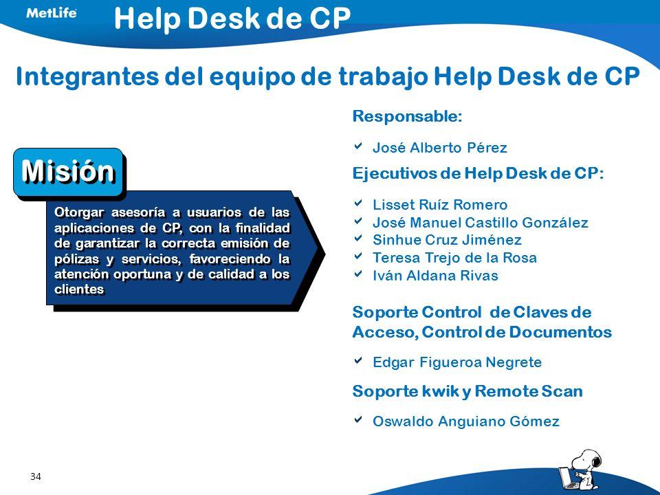 34 Integrantes del equipo de trabajo Help Desk de CP Responsable: José Alberto Pérez Ejecutivos de Help Desk de CP: Lisset Ruíz Romero José Manuel Cas