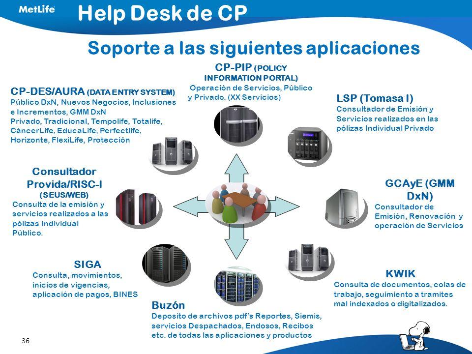 36 Help Desk de CP Soporte a las siguientes aplicaciones CP-DES/AURA (DATA ENTRY SYSTEM) Público DxN, Nuevos Negocios, Inclusiones e Incrementos, GMM
