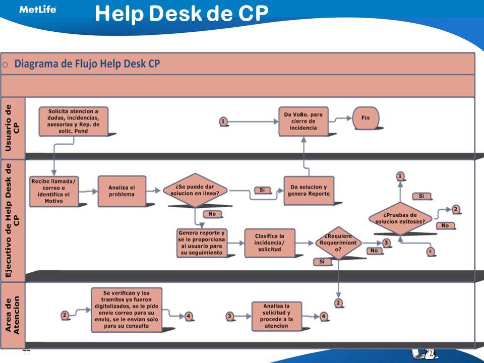 44 Help Desk de CP