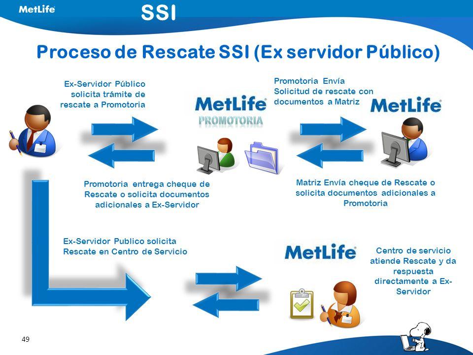 49 Proceso de Rescate SSI (Ex servidor Público) SSI Ex-Servidor Público solicita trámite de rescate a Promotoria Promotoria Envía Solicitud de rescate