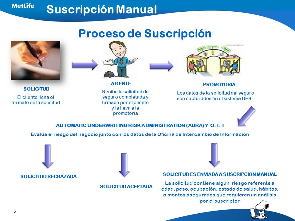 5 Suscripción Manual Proceso de Suscripción AGENTE Recibe la solicitud de seguro completada y firmada por el cliente y la lleva a la promotoría PROMOT