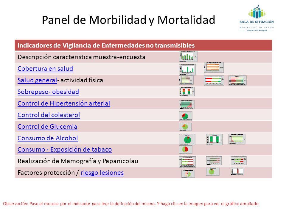 Indicadores de Vigilancia de Enfermedades no transmisibles Descripción característica muestra-encuesta Cobertura en salud Salud generalSalud general-
