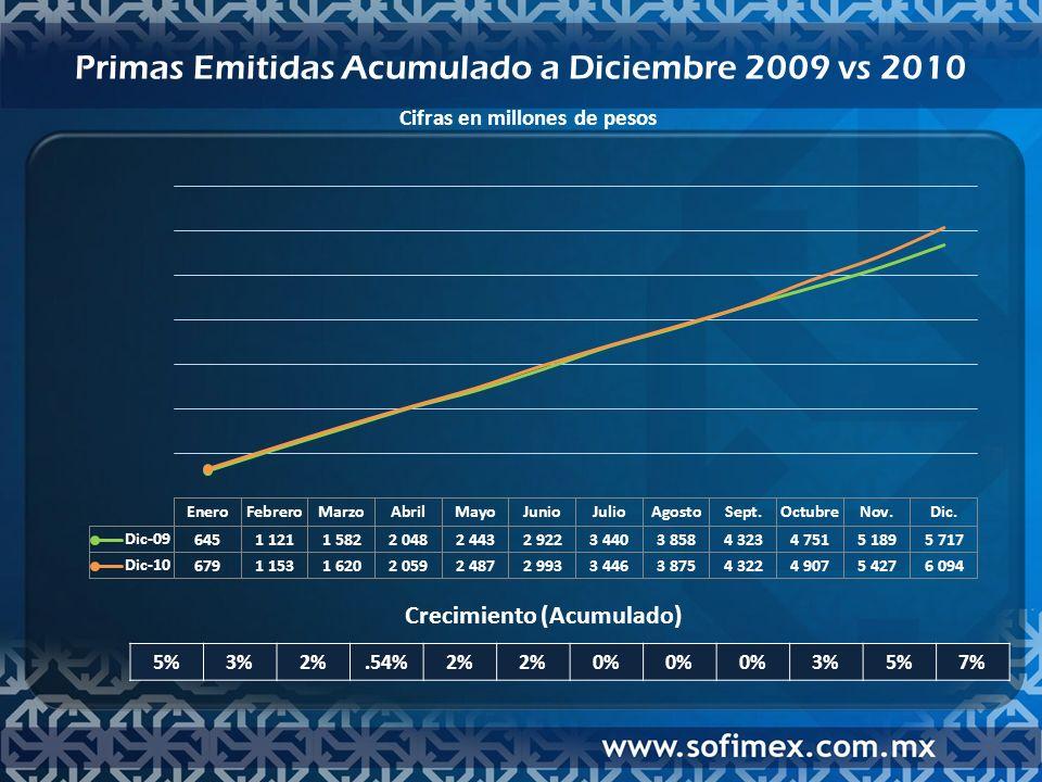 Ventas en Primas Emitidas 2007 a 2010 Cifras en millones de pesos 635 819 917 838