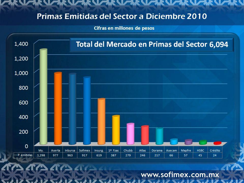 Distribución de Primas por Ramo a Diciembre 2010 Cifras en millones de pesos 733478723