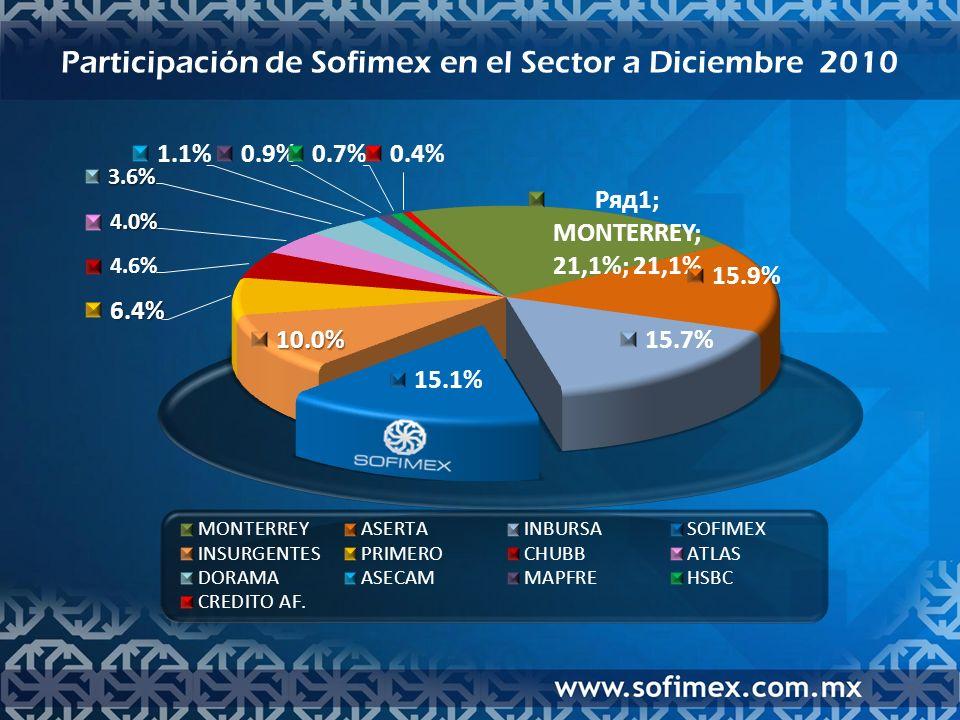 Mezcla de Productos por Ramo a Diciembre 2009 vs. 2010 Cifras en millones de pesos