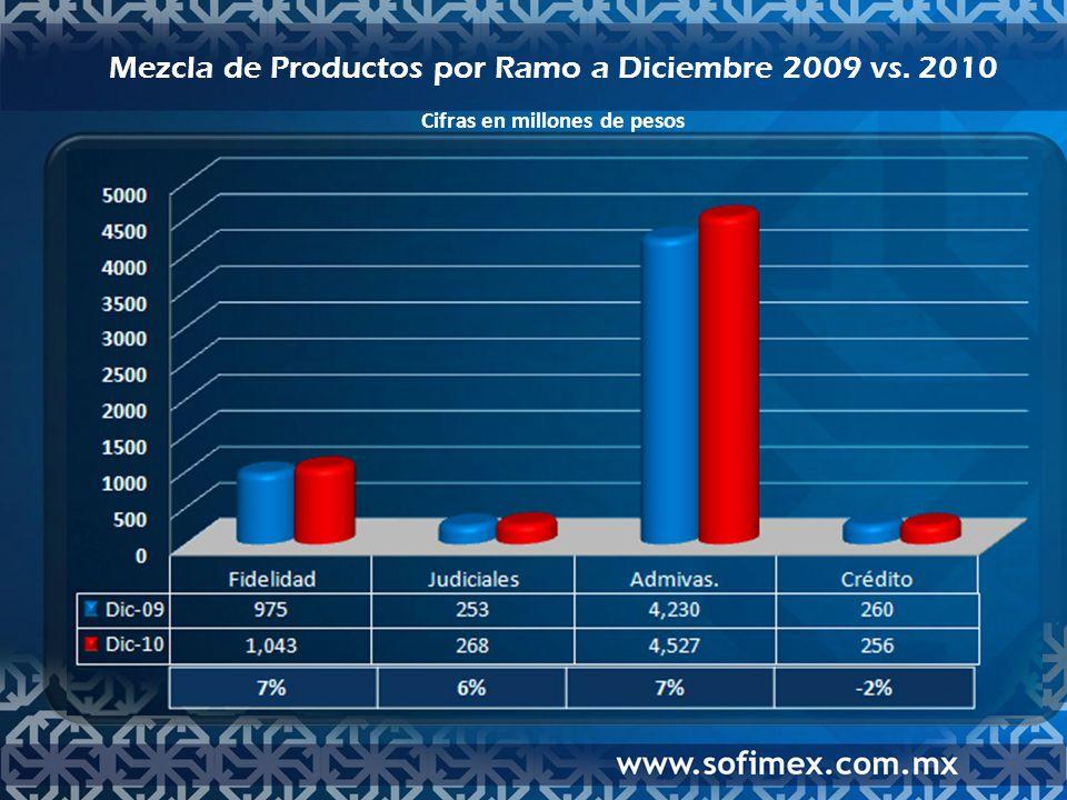 Participación en Ventas por Ramo del Sector a Diciembre 2010