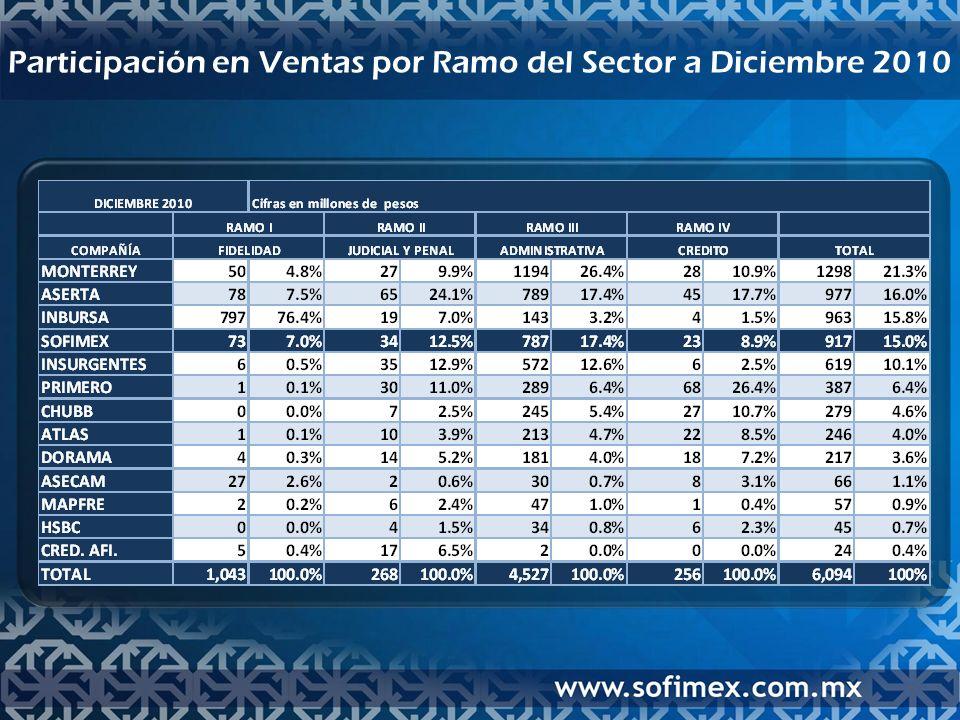 Pólizas Vendidas Comparativo 2007 a 2010 7,510 fianzas por mes 8,723 fianzas por mes 8,593 fianzas por mes 9,527 fianzas por mes