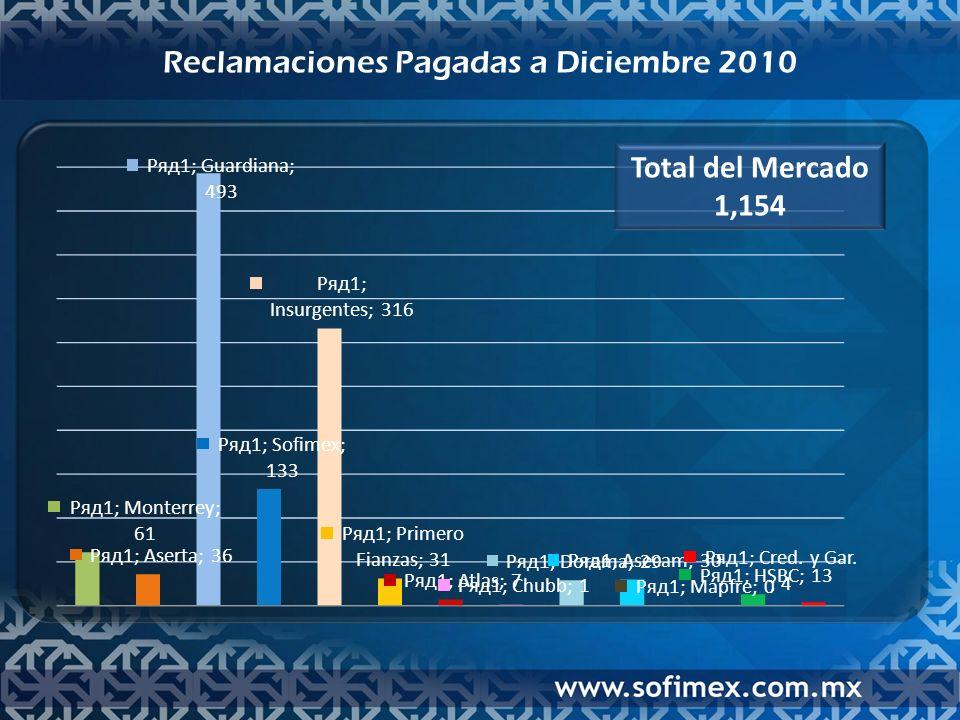 Recuperación Reclamaciones pagadas a Diciembre 2010 Total del Mercado 197