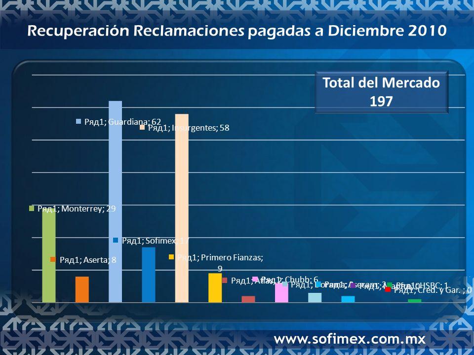 Comparativo Reclamaciones Pagadas y Recuperación de Reclamaciones Pagadas a Diciembre 2010 Reclamaciones PagadasRecuperación Reclamaciones Pagadas