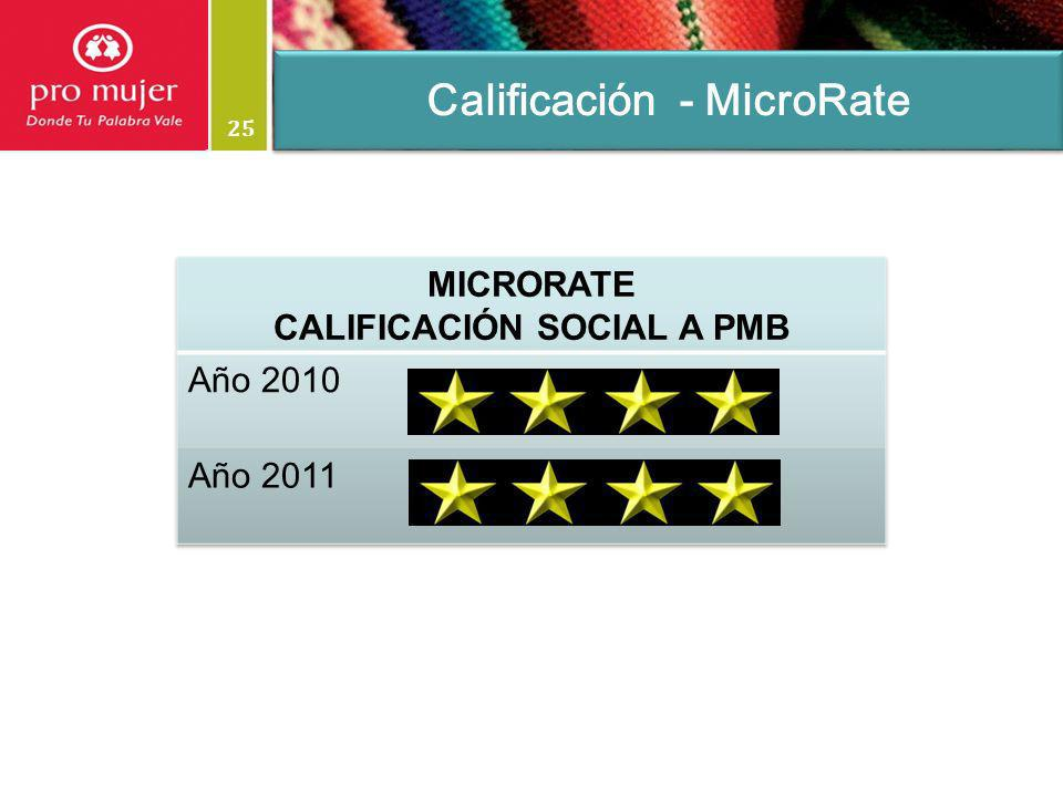 25 Calificación - MicroRate