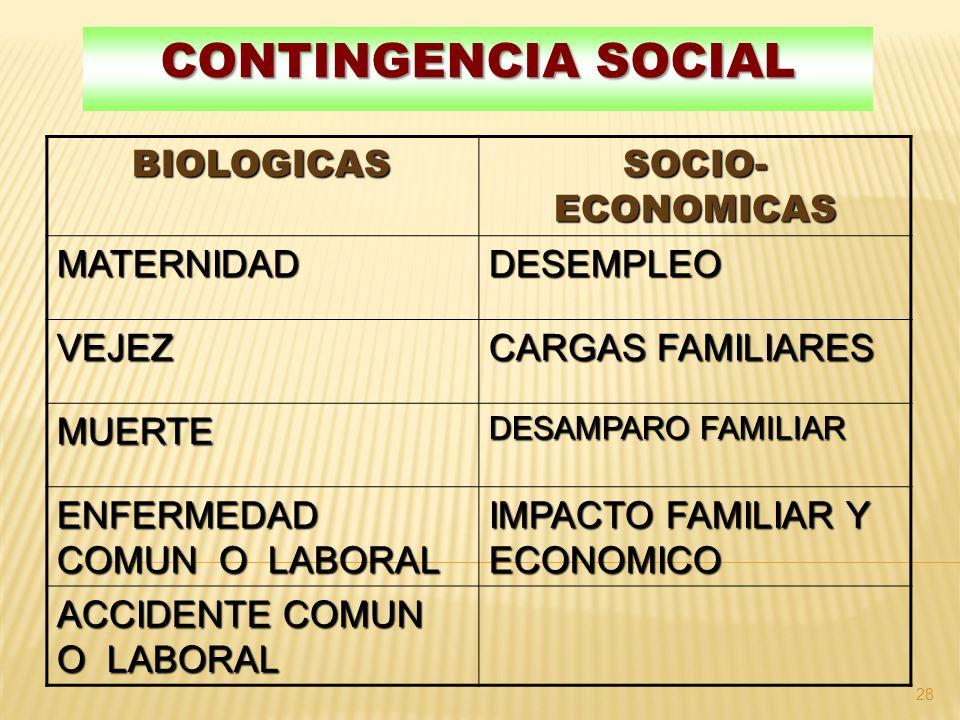 CONTINGENCIA SOCIAL 28 BIOLOGICAS BIOLOGICAS SOCIO- ECONOMICAS MATERNIDADDESEMPLEO VEJEZ CARGAS FAMILIARES MUERTE DESAMPARO FAMILIAR ENFERMEDAD COMUN O LABORAL IMPACTO FAMILIAR Y ECONOMICO ACCIDENTE COMUN O LABORAL