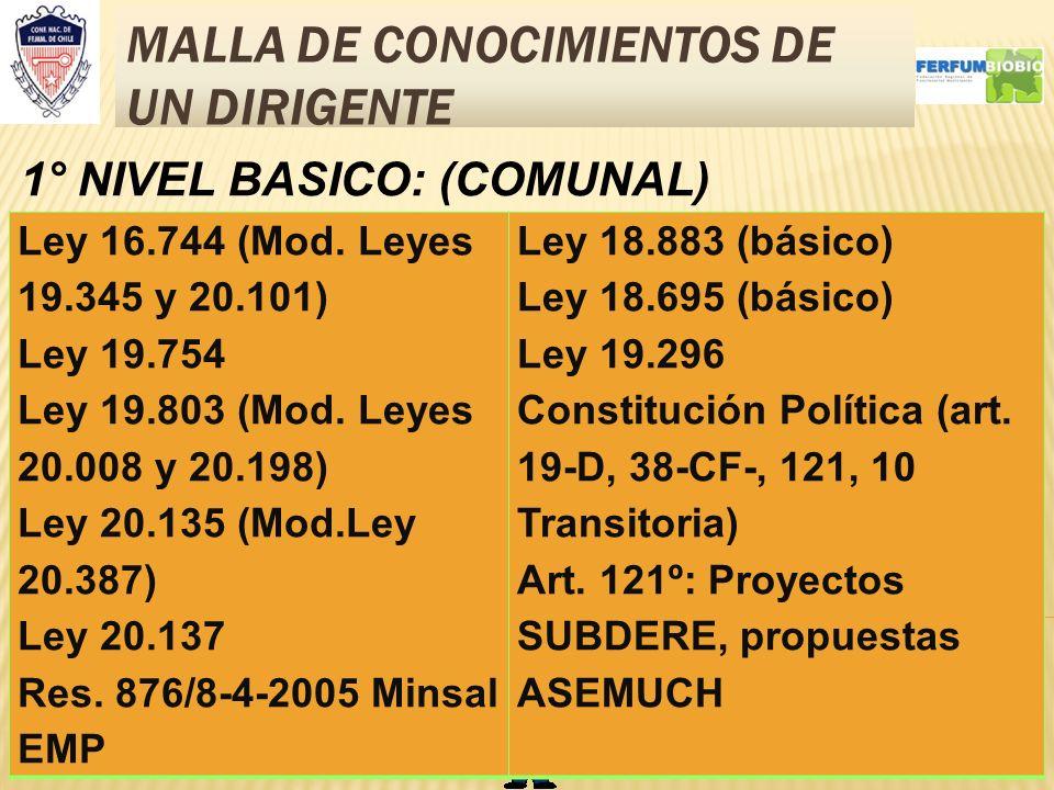 MALLA DE CONOCIMIENTOS DE UN DIRIGENTE 4 Ley 16.744 (Mod. Leyes 19.345 y 20.101) Ley 19.754 Ley 19.803 (Mod. Leyes 20.008 y 20.198) Ley 20.135 (Mod.Le