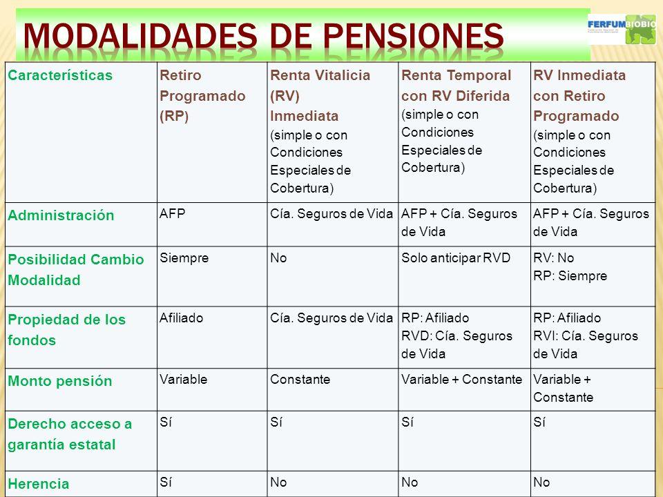 41 Características Retiro Programado (RP ) Renta Vitalicia (RV) Inmediata (simple o con Condiciones Especiales de Cobertura) Renta Temporal con RV Dif