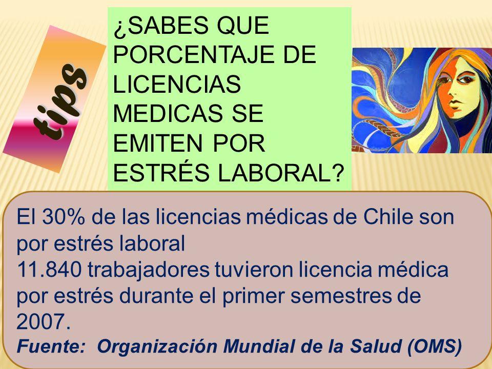 42 tips ¿SABES QUE PORCENTAJE DE LICENCIAS MEDICAS SE EMITEN POR ESTRÉS LABORAL? El 30% de las licencias médicas de Chile son por estrés laboral 11.84