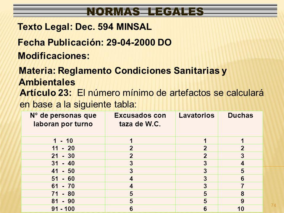 74 NORMAS LEGALES Modificaciones: Fecha Publicación: 29-04-2000 DO Texto Legal: Dec. 594 MINSAL Materia: Reglamento Condiciones Sanitarias y Ambiental