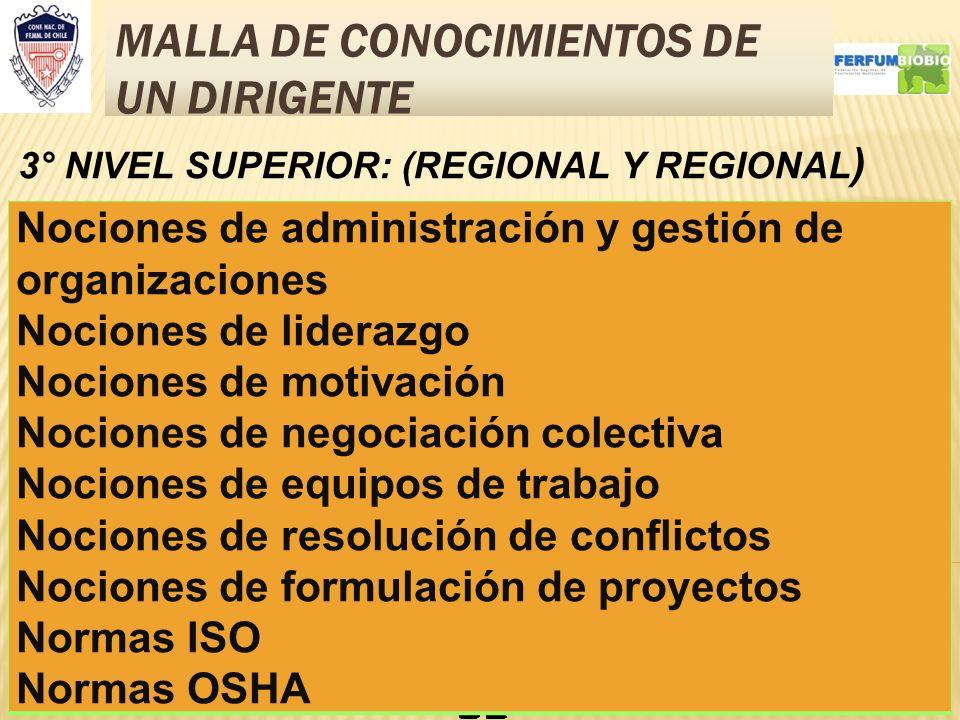 MALLA DE CONOCIMIENTOS DE UN DIRIGENTE 9 3° NIVEL SUPERIOR: (REGIONAL Y REGIONAL ) Nociones de administración y gestión de organizaciones Nociones de