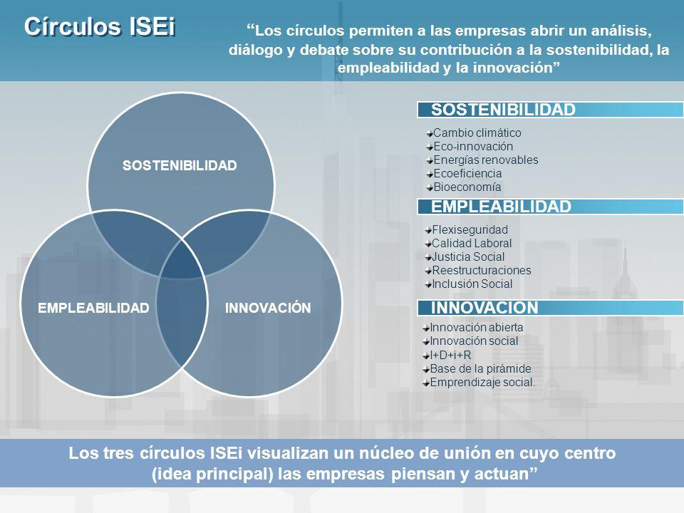 Círculos ISEi SOSTENIBILIDAD INNOVACIÓNEMPLEABILIDAD Innovación abierta Innovación social I+D+i+R Base de la pirámide Emprendizaje social. SOSTENIBILI