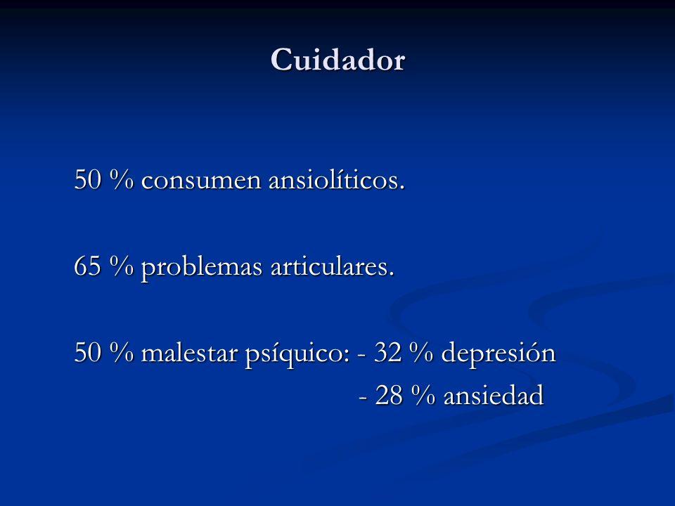 Cuidador 50 % consumen ansiolíticos. 65 % problemas articulares. 50 % malestar psíquico: - 32 % depresión - 28 % ansiedad - 28 % ansiedad