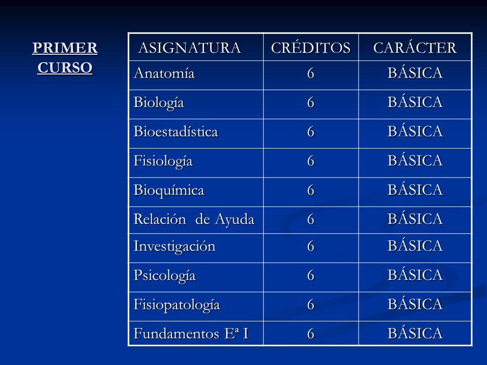 PRIMER CURSO ASIGNATURA ASIGNATURACRÉDITOS CARÁCTER CARÁCTER Anatomía6BÁSICA Biología6BÁSICA Bioestadística6BÁSICA Fisiología6BÁSICA Bioquímica6BÁSICA