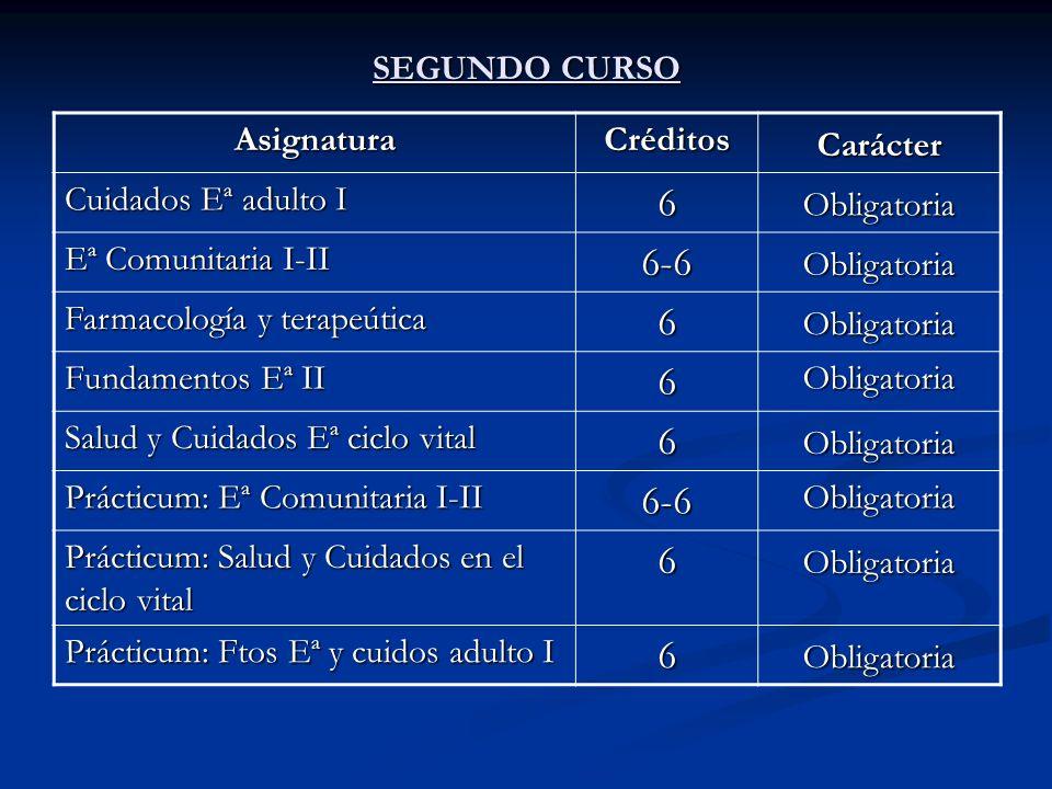SEGUNDO CURSO AsignaturaCréditosCarácter Cuidados Eª adulto I 6Obligatoria Eª Comunitaria I-II 6-6Obligatoria Farmacología y terapeútica 6Obligatoria