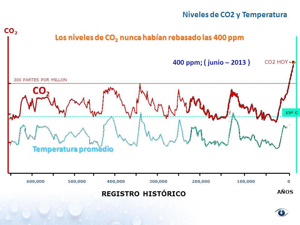 Años mas calientes WMO, 2013, Reporte del Estado mundial del clima, 7