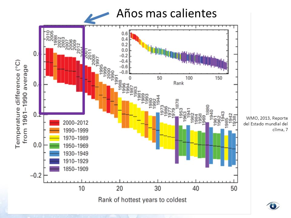 Fuente: http://climate365.tumblr.com/post/41276566160/each-year-four-international- science-institutionshttp://climate365.tumblr.com/post/41276566160/each-year-four-international- science-institutions NASA FEBRERO DE 2013