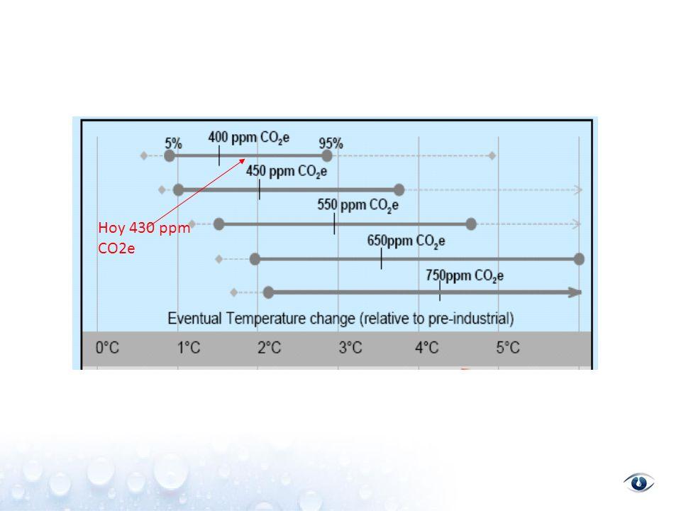 Hoy 430 ppm CO2e