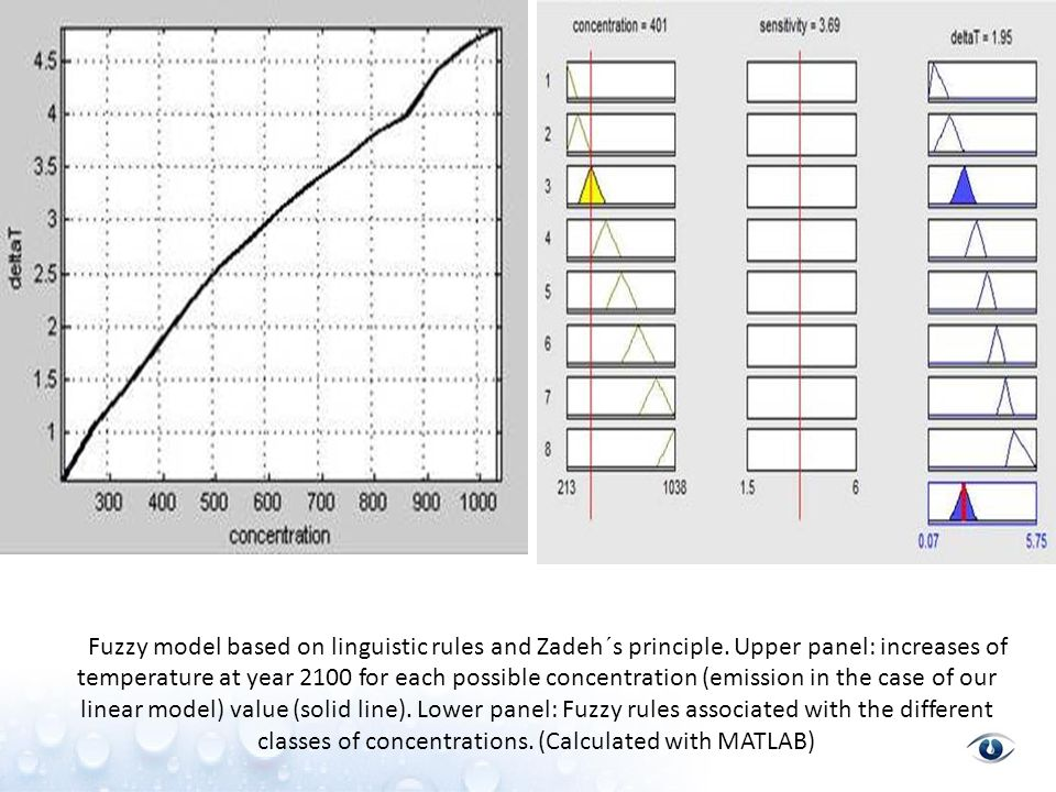 Fuzzy model based on linguistic rules and Zadeh´s principle.