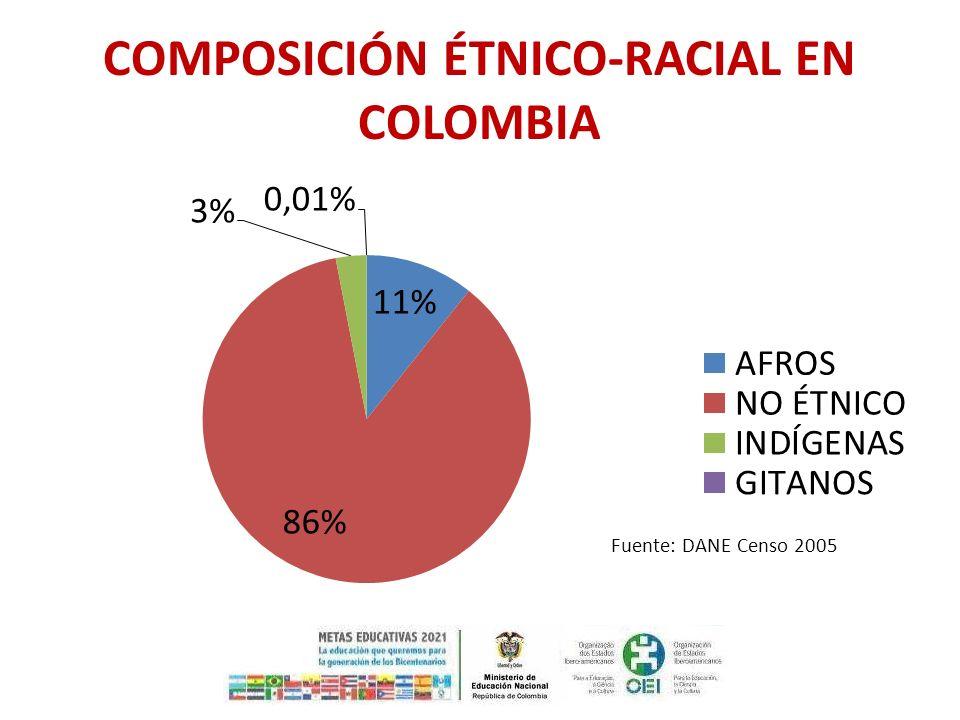 COMPOSICIÓN ÉTNICO-RACIAL EN COLOMBIA