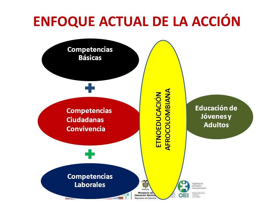 ENFOQUE ACTUAL DE LA ACCIÓN Competencias Básicas Competencias Laborales Educación de Jóvenes y Adultos Competencias Ciudadanas Convivencia ETNOEDUCACI