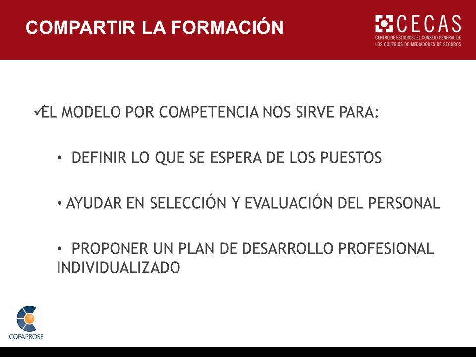 COMPARTIR LA FORMACIÓN EL MODELO POR COMPETENCIA NOS SIRVE PARA: DEFINIR LO QUE SE ESPERA DE LOS PUESTOS AYUDAR EN SELECCIÓN Y EVALUACIÓN DEL PERSONAL PROPONER UN PLAN DE DESARROLLO PROFESIONAL INDIVIDUALIZADO