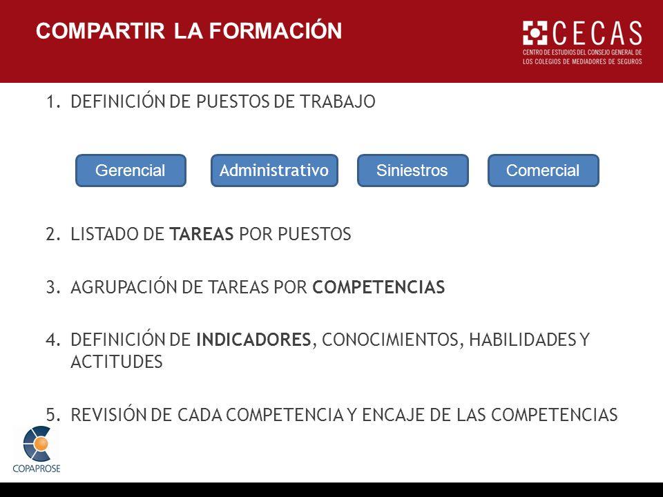 COMPARTIR LA FORMACIÓN 1.DEFINICIÓN DE PUESTOS DE TRABAJO 2.LISTADO DE TAREAS POR PUESTOS 3.AGRUPACIÓN DE TAREAS POR COMPETENCIAS 4.DEFINICIÓN DE INDICADORES, CONOCIMIENTOS, HABILIDADES Y ACTITUDES 5.REVISIÓN DE CADA COMPETENCIA Y ENCAJE DE LAS COMPETENCIAS Gerencial Administrativo SiniestrosComercial