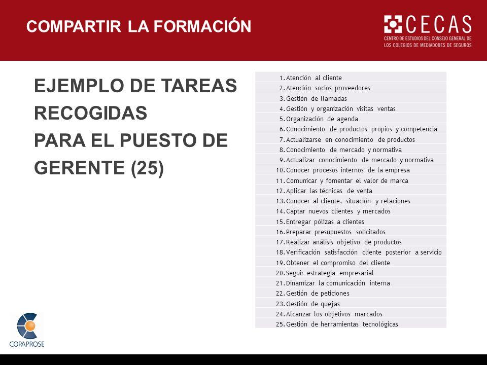 COMPARTIR LA FORMACIÓN EJEMPLO DE TAREAS RECOGIDAS PARA EL PUESTO DE GERENTE (25) 1.Atención al cliente 2.Atención socios proveedores 3.Gestión de lla
