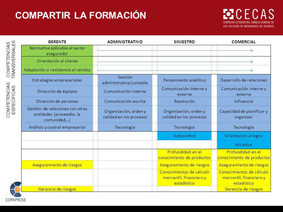 COMPARTIR LA FORMACIÓN GERENTEADMINISTRATIVOSINIESTROCOMERCIAL Normativa aplicable al sector asegurador Orientación al cliente Adaptación o resistenci