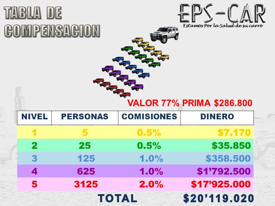 Estamos Por la Salud de su carro 150.5%$7.170 NIVELPERSONASCOMISIONESDINERO 2250.5%$35.850 31251.0%$358.500 VALOR 77% PRIMA $286.800 46251.0%$1792.500