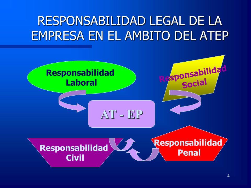 4 Responsabilidad Laboral RESPONSABILIDAD LEGAL DE LA EMPRESA EN EL AMBITO DEL ATEP AT - EP Responsabilidad Civil Responsabilidad Penal Responsabilida