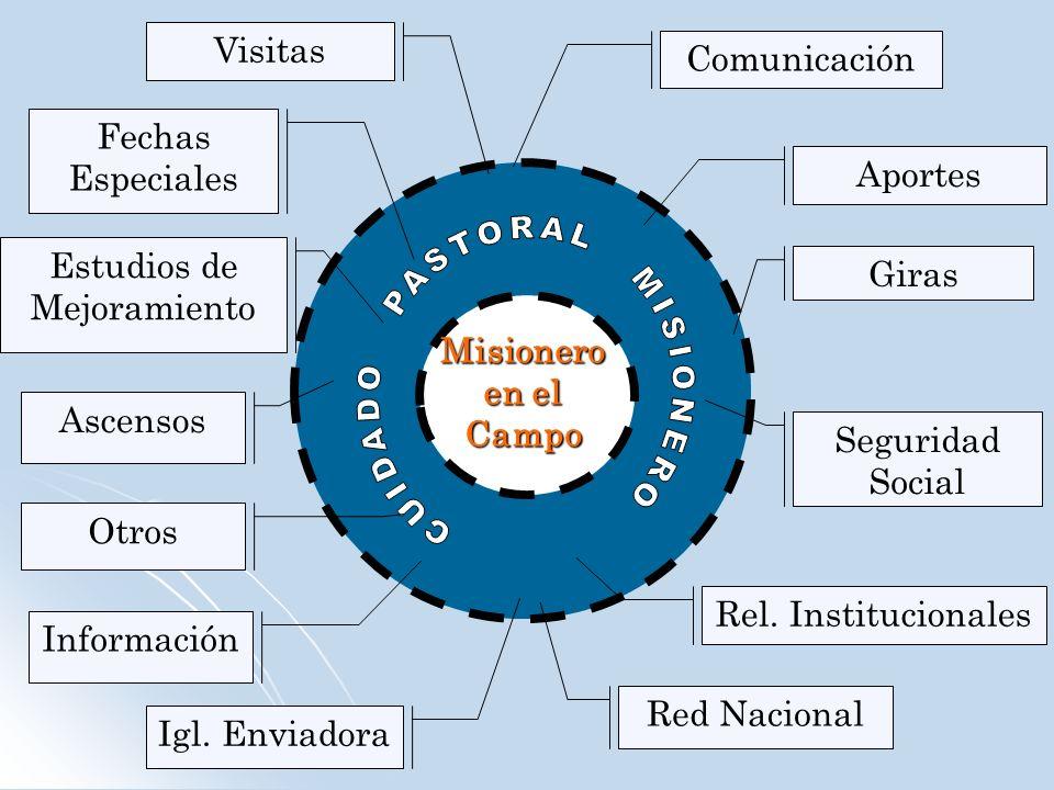Misionero en el Campo Aportes Giras Seguridad Social Ascensos Estudios de Mejoramiento Fechas Especiales Visitas Rel. Institucionales Red Nacional Otr