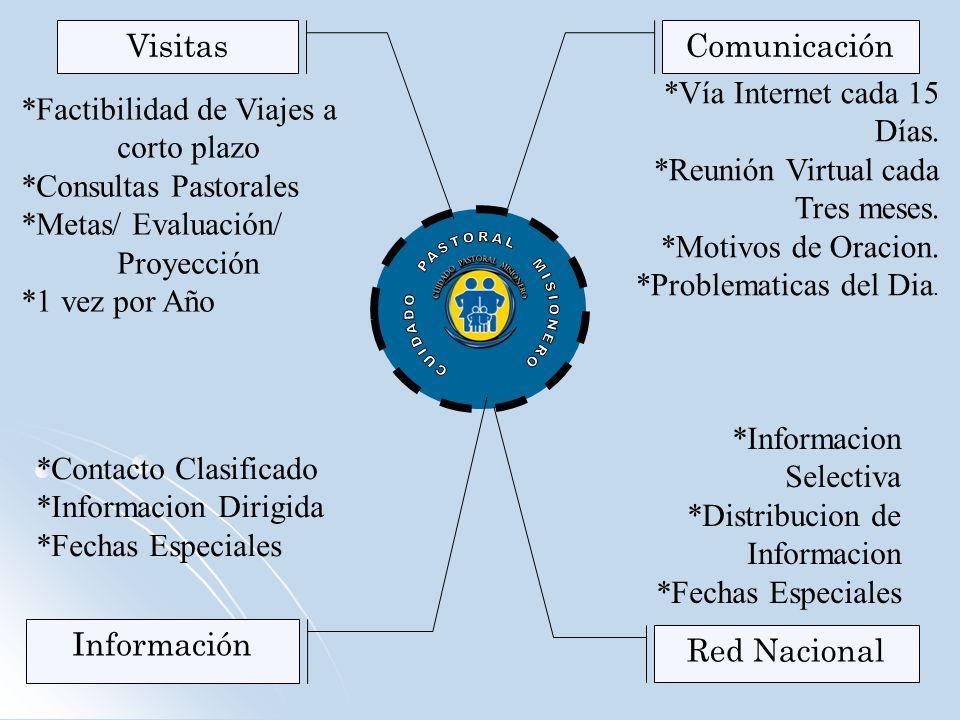 Visitas Red Nacional Información Comunicación *Vía Internet cada 15 Días. *Reunión Virtual cada Tres meses. *Motivos de Oracion. *Problematicas del Di