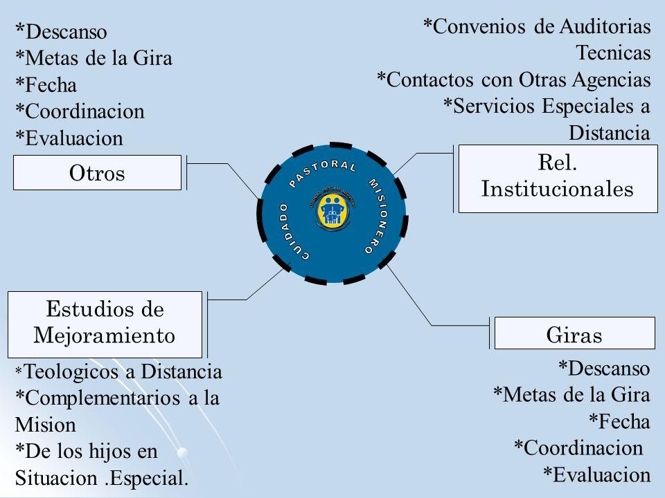Giras Estudios de Mejoramiento *Descanso *Metas de la Gira *Fecha *Coordinacion *Evaluacion * Teologicos a Distancia *Complementarios a la Mision *De