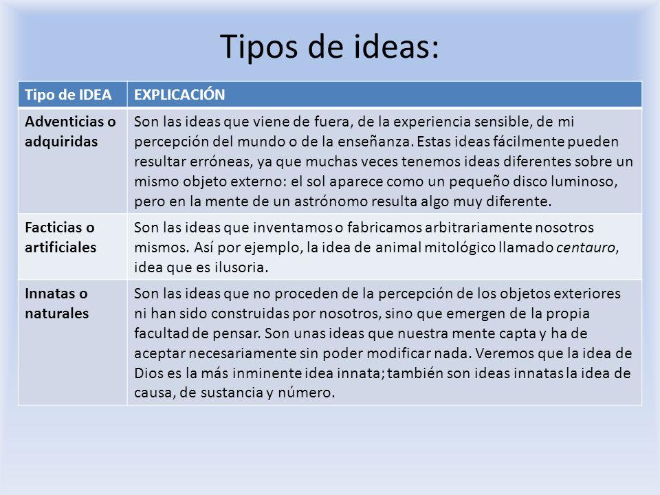Tipos de ideas: Tipo de IDEAEXPLICACIÓN Adventicias o adquiridas Son las ideas que viene de fuera, de la experiencia sensible, de mi percepción del mu