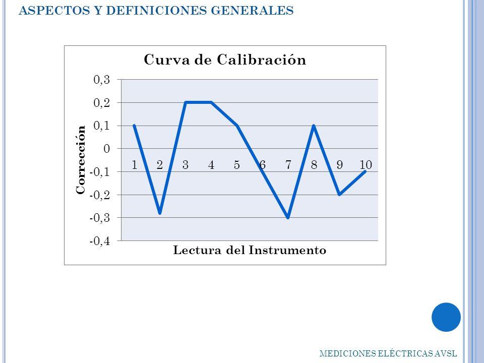 ASPECTOS Y DEFINICIONES GENERALES MEDICIONES ELÉCTRICAS AVSL