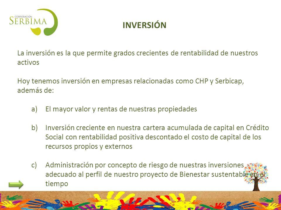 INVERSIÓN La inversión es la que permite grados crecientes de rentabilidad de nuestros activos Hoy tenemos inversión en empresas relacionadas como CHP