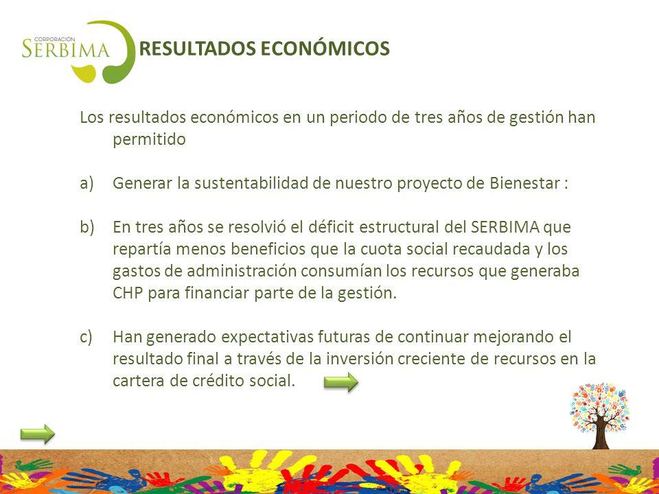 RESULTADOS ECONÓMICOS Los resultados económicos en un periodo de tres años de gestión han permitido a)Generar la sustentabilidad de nuestro proyecto d